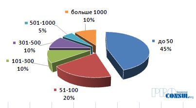 Структура спроса на сегменте аренды офисных помещений по площади