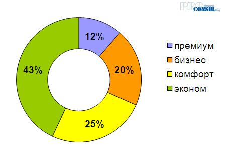 Структура предложения по количеству домов/секций