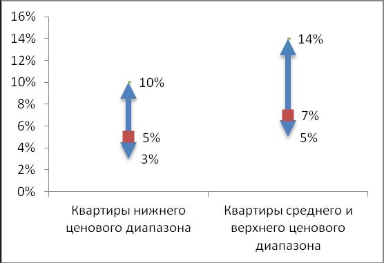 Типовые скидки на торг при покупке квартир на вторичном рынке