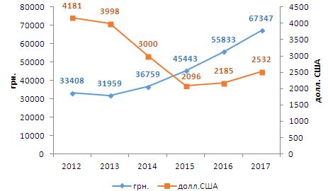 Динамика средней стоимости проданных земельных участков  гривне и долларах США за сотку