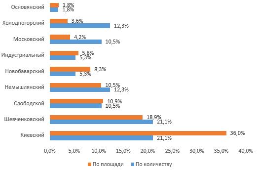 Структура продажи земельных участков по административным районам Харькова