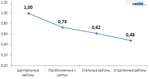 Коэффициенты зависимости стоимости жилья на вторичном рынке  от расположения