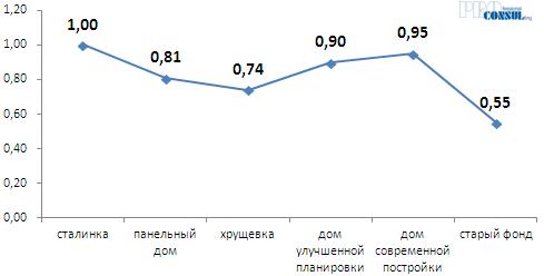 Коэффициенты зависимости стоимости 1 кв.м. жилья на вторичном рынке от типа дома
