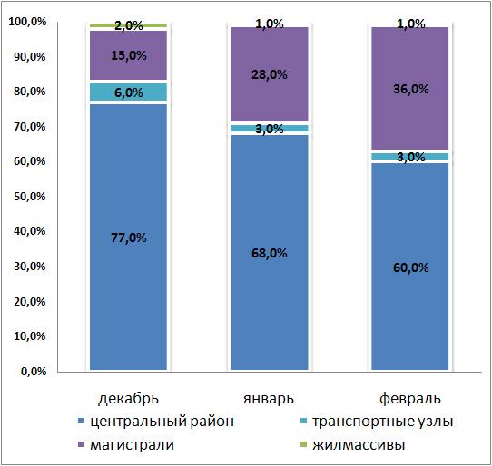 Структура спроса в зависимости от месторасположения в декабре-феврале
