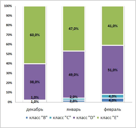 Структура спроса в зависимости от класса в декабре-феврале