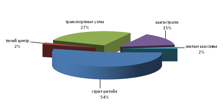Структура спроса на рынке торговой недвижимости на сегменте продажи