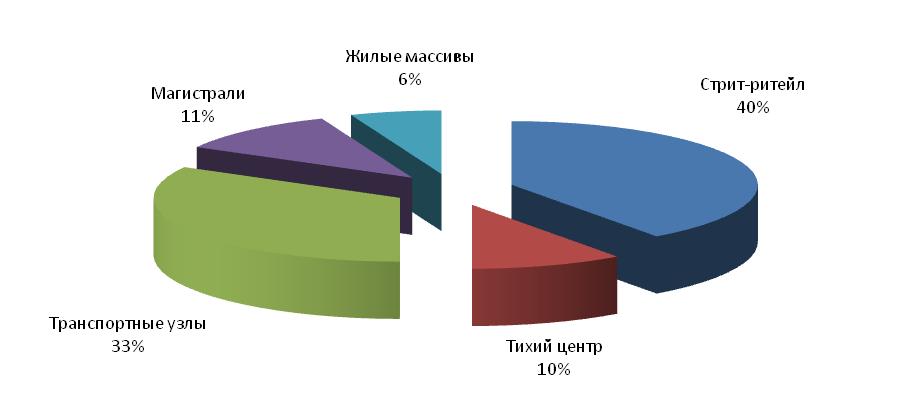 Структура спроса на рынке торговой недвижимости на сегменте аренды