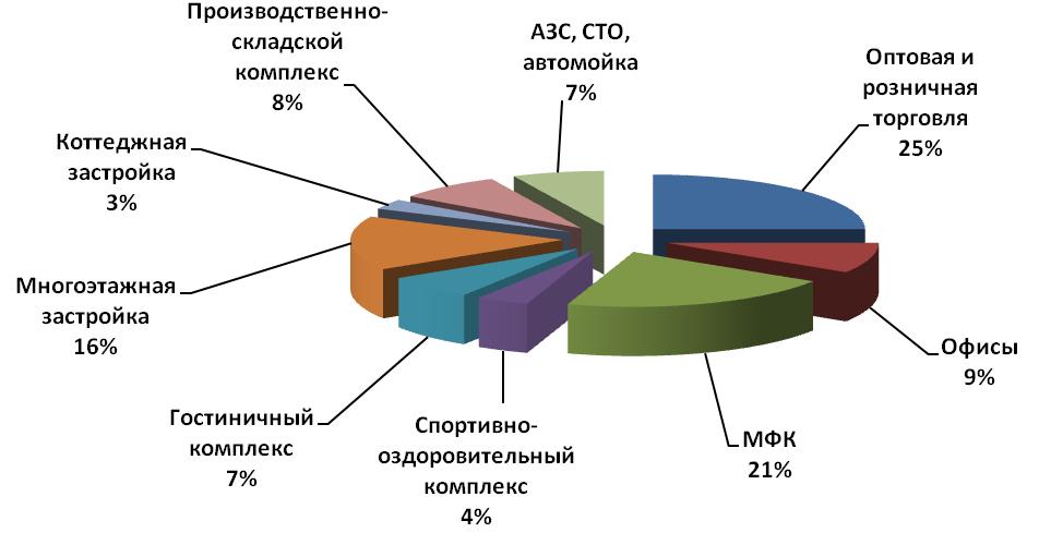 Cпрос на земельные участки коммерческого назначения и права пользования