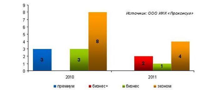 Сданные новостройки за 2010–2011 годы по сегментам