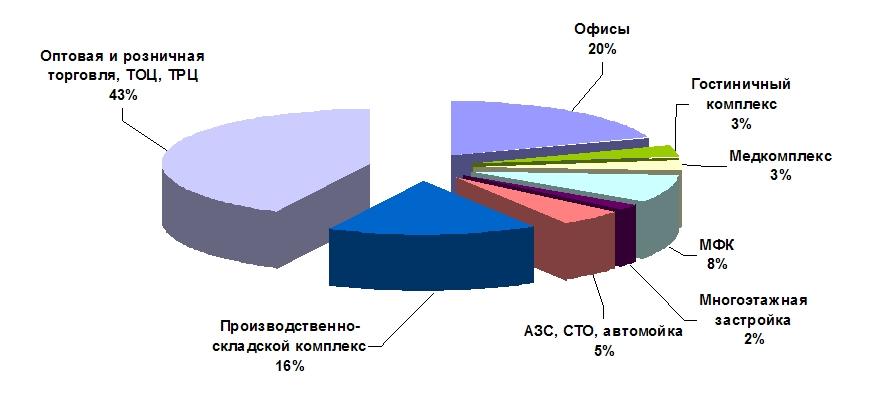 Структура проданных земельных участков в Харькове в 2011 году по функциональному назначению