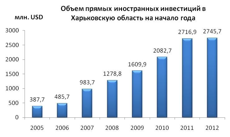 Объем иностранных инвестиций в Харьковскую область