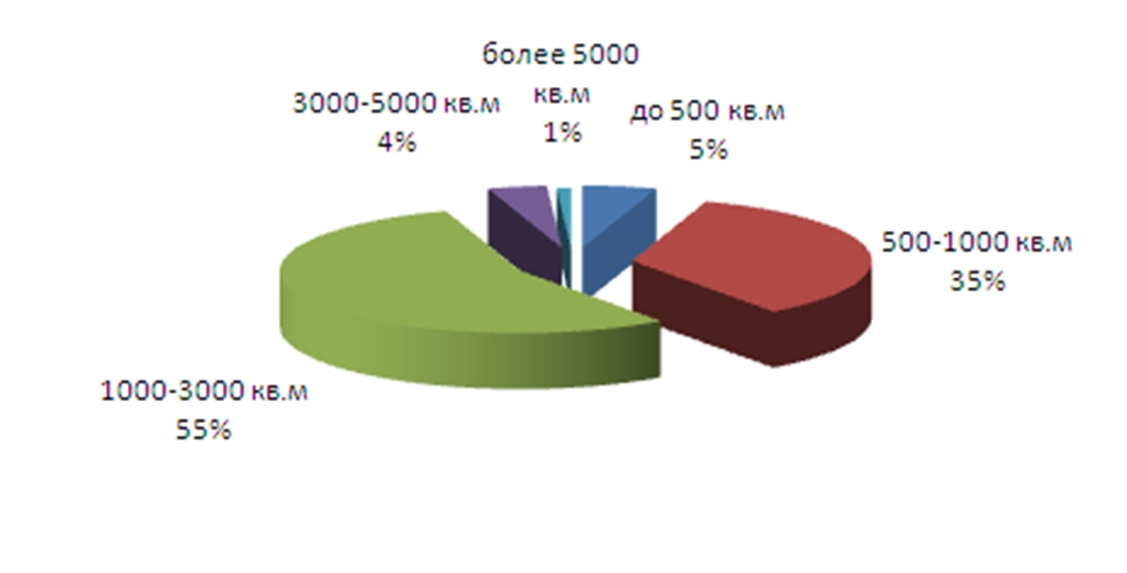 Структура спроса в зависимости от площади помещения