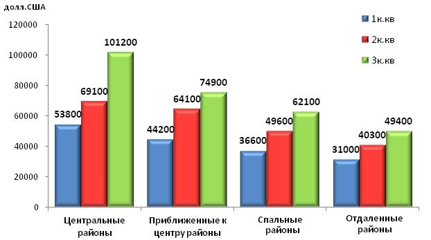 Средняя цена предложения квартир на вторичном жилья г.Харькова по группам бытовых районов на 01.01.2014