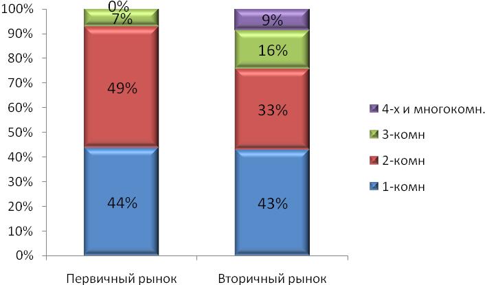Структура спроса на первичном и вторичном рынке жилья Харькова в 2013 году по количеству комнат (по данным реальных сделок)
