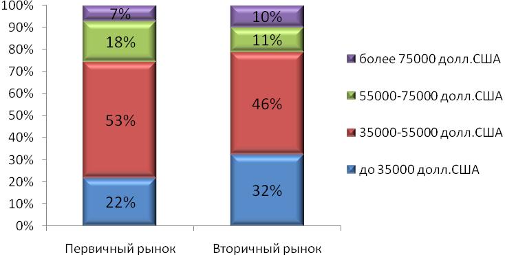 Структура спроса на первичном и вторичном рынке жилья Харькова в 2013 году по стоимости (по данным реальных сделок)