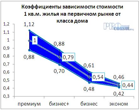 Коэффициент зависимости стоимости жилья на первичном рынке от типа дома