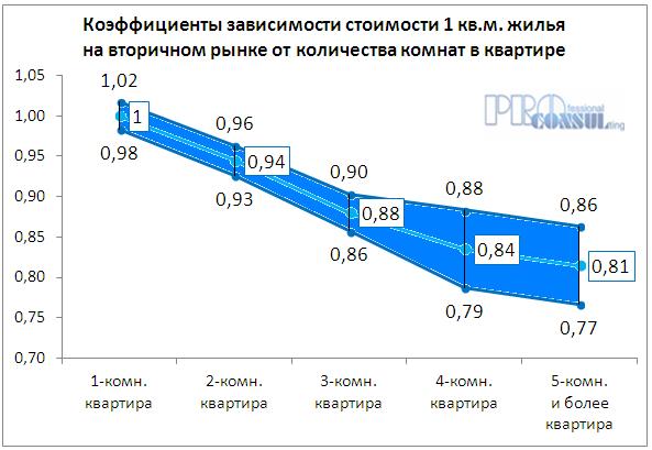 Коэффициент зависимости стоимости жилья на вторичном рынке от количества комнат