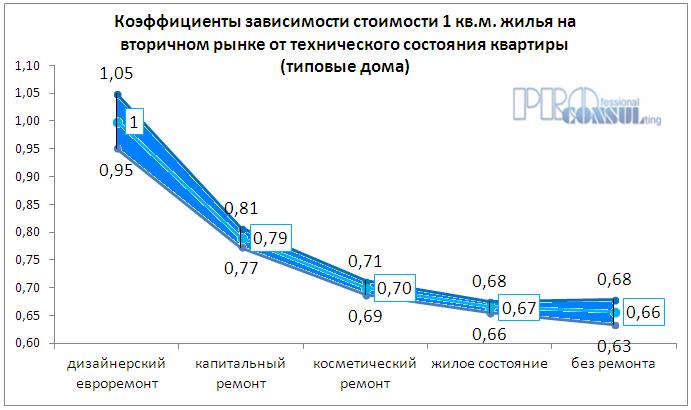 Коэффициет зависимости стоимости жилья на вторичном рынке от технического состояния квартиры