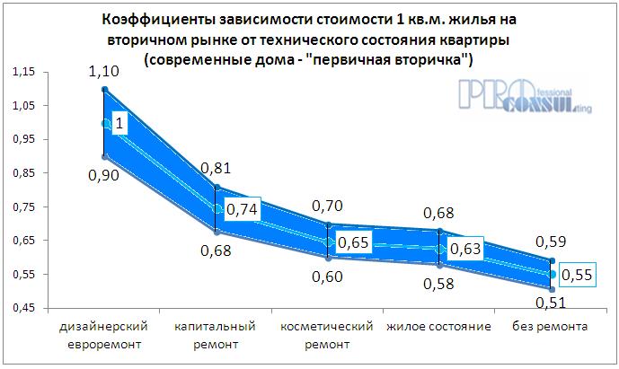 Коэффициент зависимости стоимости жилья на вторичном рынке от технического состояния квартиры