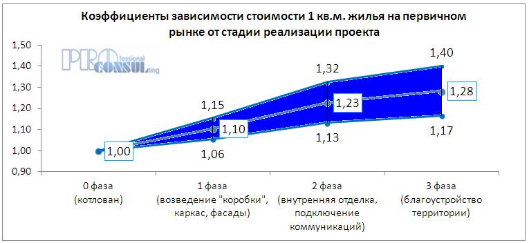 Коэффициент зависимости стоимости жилья в новостройках от стадии реализации проекта