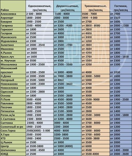 Средний уровень арендной платы при долгосрочной аренде квартир в Харькове по состоянию на октябрь 2014 года в разрезе бытовых районов