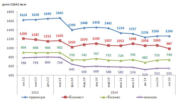 Динамика изменений средней цены 1 кв.м новостроек по Харькову за октябрь 2013 – октябрь 2014 по классам жилья, USD
