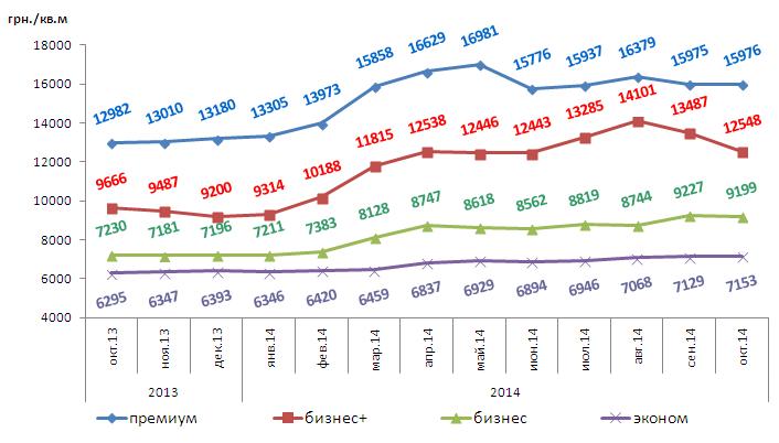 Динамика изменений средней цены 1 кв.м новостроек по Харькову за октябрь 2013 – октябрь 2014 по классам жилья, UAH