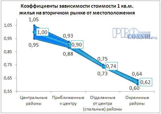 Коэффициент зависимости стоимости квартир на вторичном рынке от месторасположения