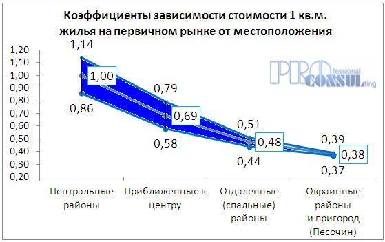 Коэффициент зависимости стоимости квартир на первичном рынке от месторасположения
