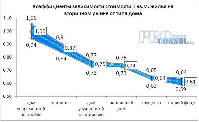 Коэффициент зависимости стоимости жилья на вторичном рынке от типа дома