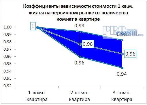 Коэффициент зависимости стоимости жилья на первичном рынке от количества комнат