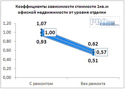 Коэффициент зависимости стоимости офисной недвижимости от уровня отделки