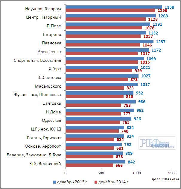 Средняя цена предложения 1 кв.м. жилья в Харькове по районам локальной застройки на 01.01.2014 г. и 01.01.2015 г