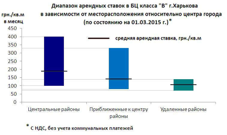 Диапазон арендных ставок в БЦ в зависимости от месторасположения
