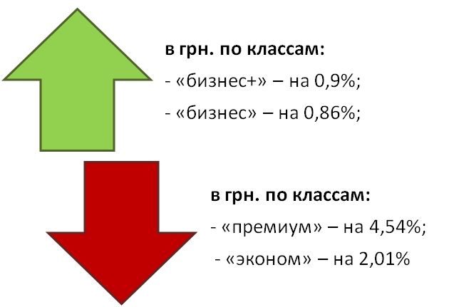 Изменение средней стоимости жилья в июне 2015 года