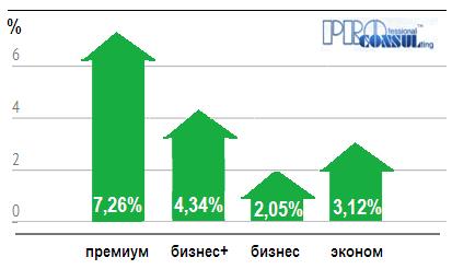 Увеличение и уменьшение средней стоимости жилья классам