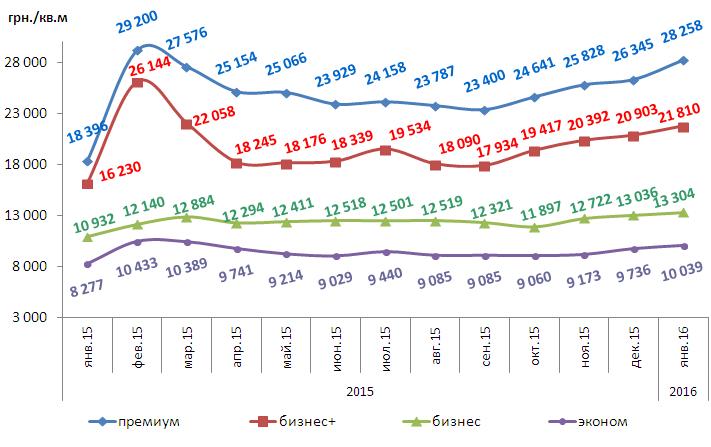 Динамика изменений средней цены предложения 1 кв.м.первичной жилой недвижимости по Харькову за январь 2015 г. – январь 2016 г. по классам жилья