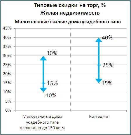 Скидка на торг коммерческая недвижимость 2016 куплю коммерческую недвижимость г волгоград