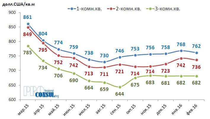 Динамика средних цен предложения одно-, двух- и трёхкомнатных квартир в Харькове в марте 2015 г. – феврале 2016 г.