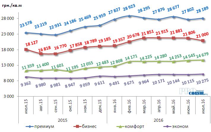 Динамика изменений средней цены предложения 1 кв.м.первичной жилой недвижимости по Харькову за июль 2015 г. – июль 2016 г. по классам жилья