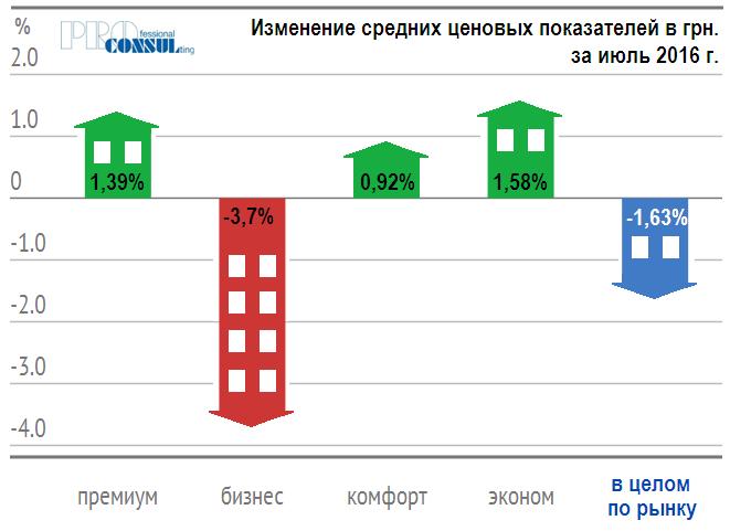 Увеличение и уменьшение средней стоимости жилья