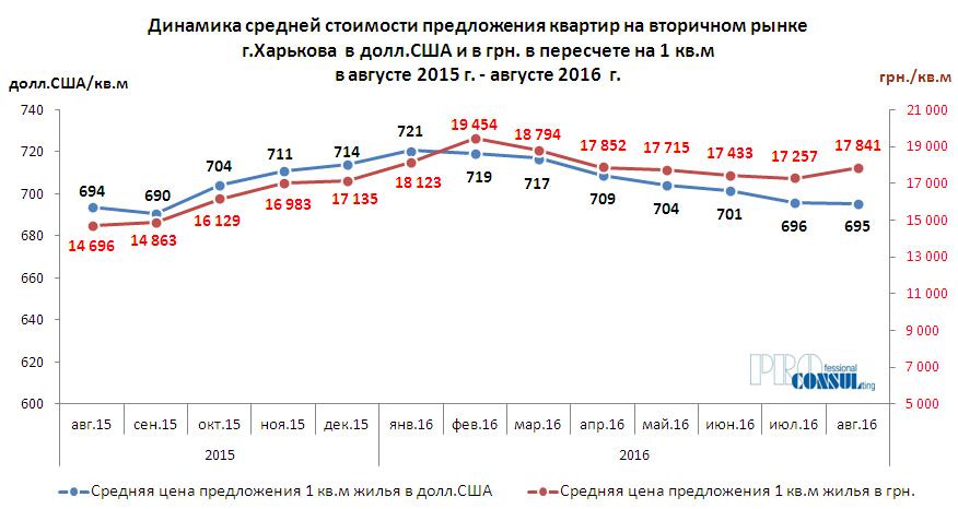 Динамика ценовых показателей вторичного рынка жилой недвижимости Харькова за последний год (август 2015 г. – август 2016 г.)
