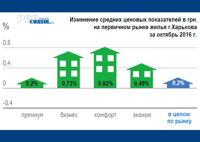 Увеличение и уменьшение средней стоимости жилья по классам