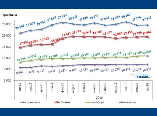 Динамика изменений средней цены предложения 1 кв.м первичной жилой недвижимости по Харькову за октябрь 2015 г. – октябрь 2016 г. по классам жилья