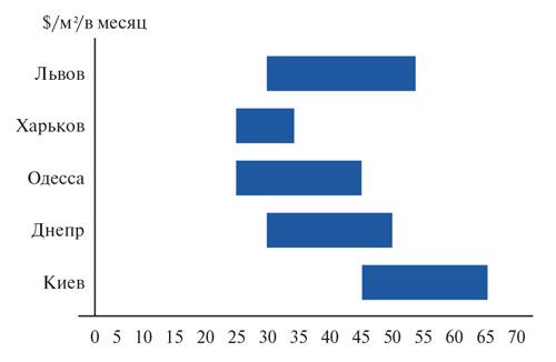 Арендные ставки на лучшие торговые помещения в крупнейших городах Украины, III квартал 2016 года