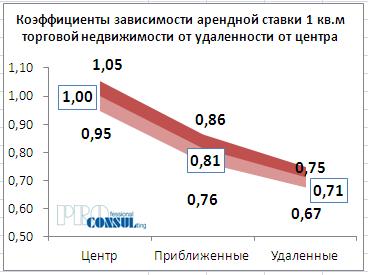 Коэффициенты зависимости арендной ставки 1 кв.м торговой недвижимости от удаленности от центра