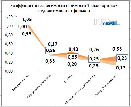 Коэффициенты зависимости стоимости 1 кв.м торговой недвижимости от формата