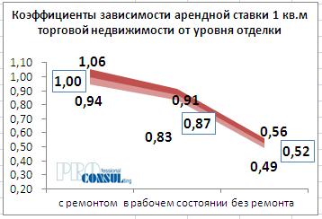 Коэффициенты зависимости арендной ставки 1 кв.м торговой недвижимости от уровня отделки