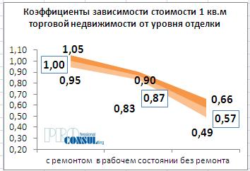 Коэффициенты зависимости стоимости 1 кв.м торговой недвижимости от уровня отделки
