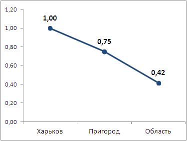 Коэффициент влияния месторасположения объекта на значение стоимости